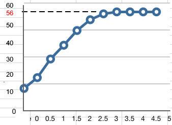 Aseton Isınma Grafiği