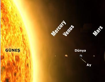 güneş dünya ay büyüklükleri