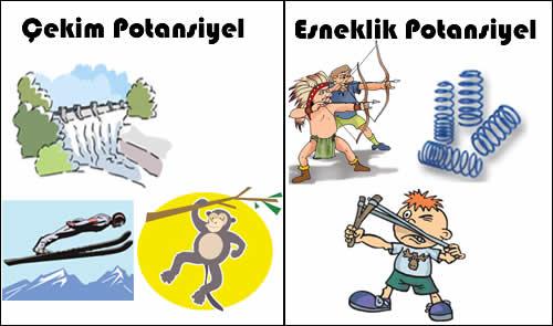 Potansiyel enerji türleri
