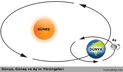 Dünya, Güneş ve Ay'ın Yörüngeleri
