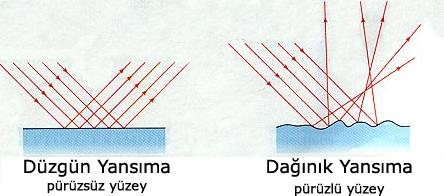 duzgun-ve-daginik-yansima-21