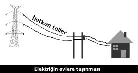 elektriğin taşınması