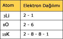 elektron-dagilimi-soru-2