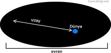 Evren ve Uzay