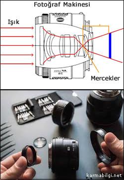fotograf-makinesi-mercek