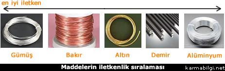 Metallerin iletkenlik sıralaması