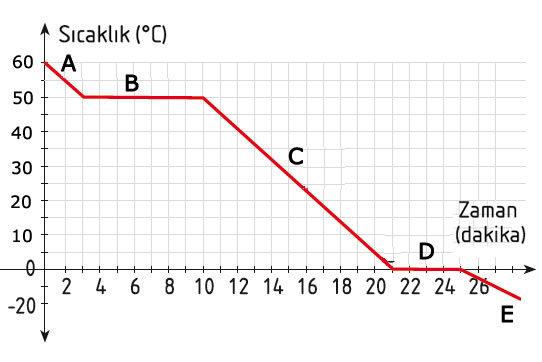 Isı grafik