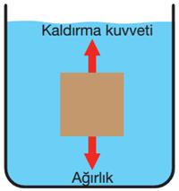 kaldirma-kuvveti-1