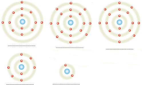 kararlı ve kararsız atomlar