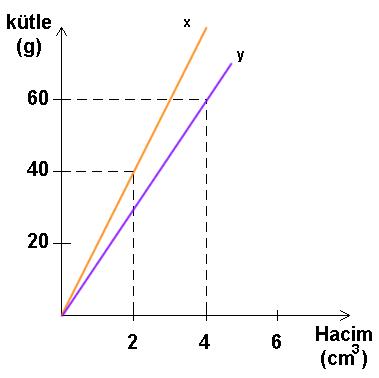 kutle-hacim-grafik