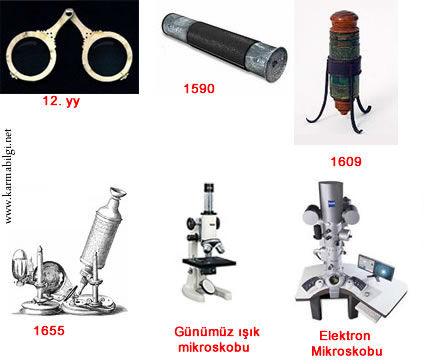 Mikroskop tarihi