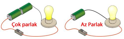lamba parlaklığı ve pil sayısı