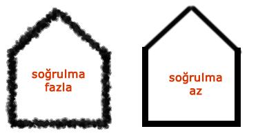 sogrulma-kiyas