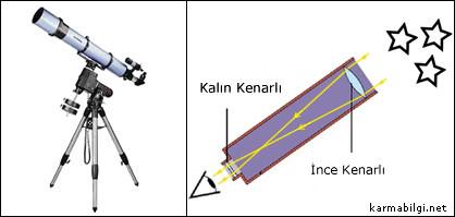 teleskop-mercekler
