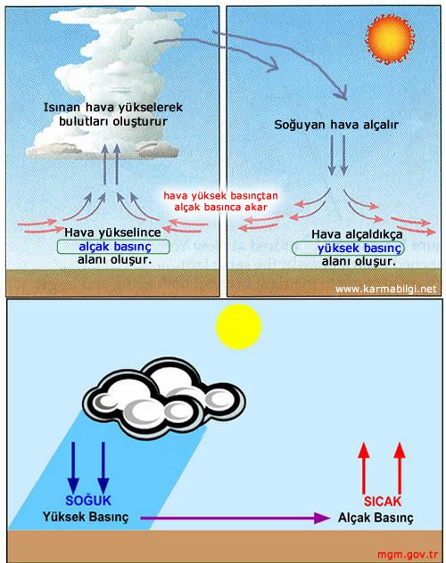 Hava a lçak basınçlı hava gibi tanımlamaları duymuşuzdur bu