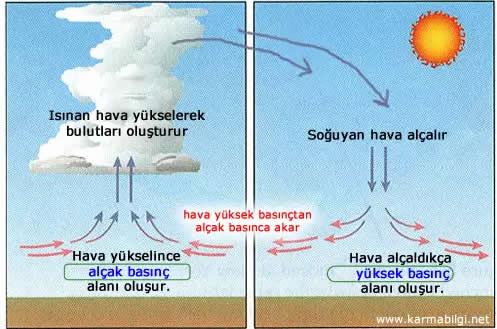 Hava Olaylarinin Sebebi Nedir